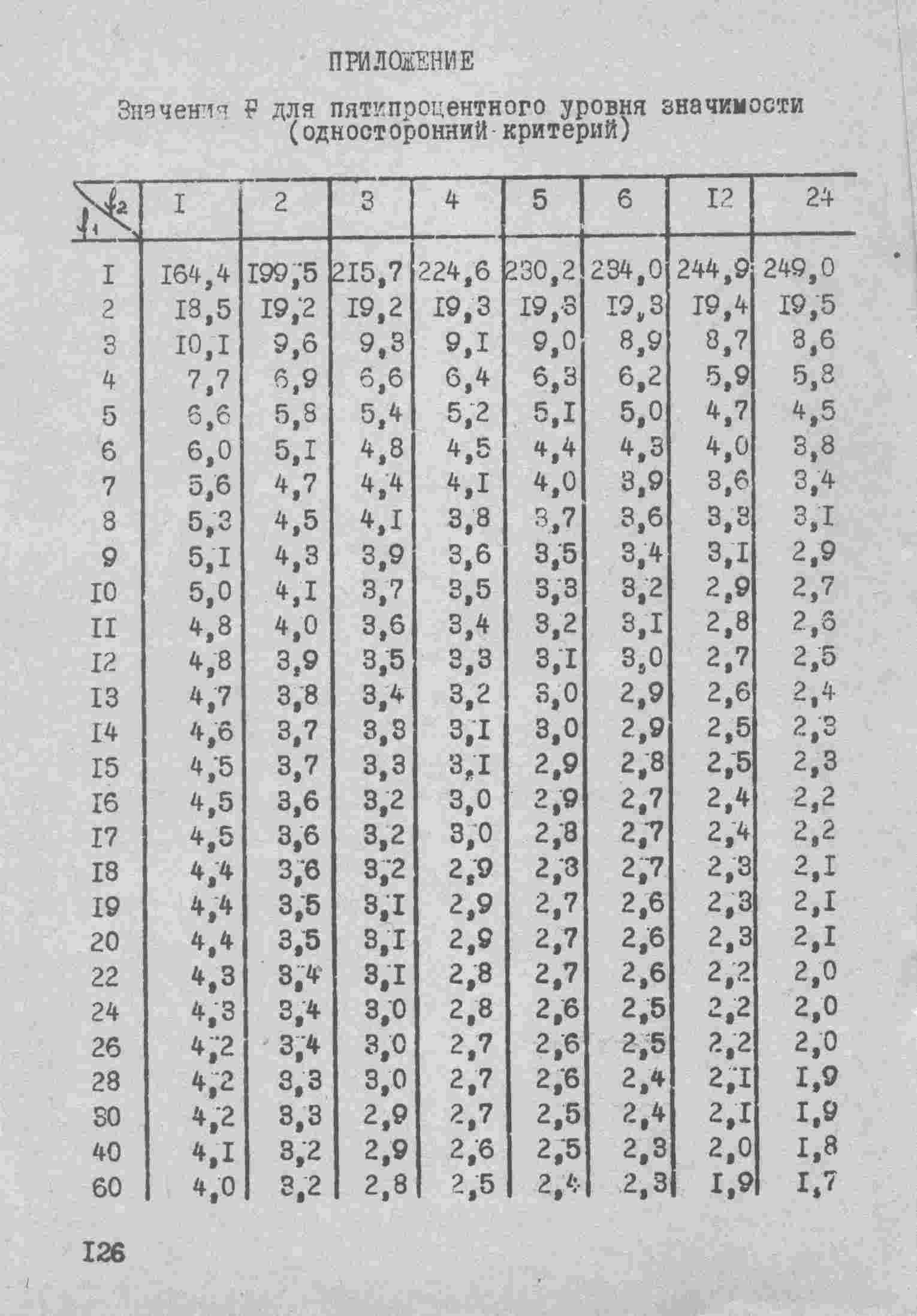 таблица критерий значения пирсона